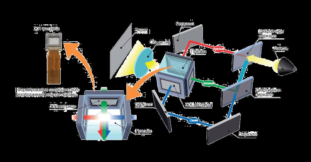 Схема технологий 3LCD