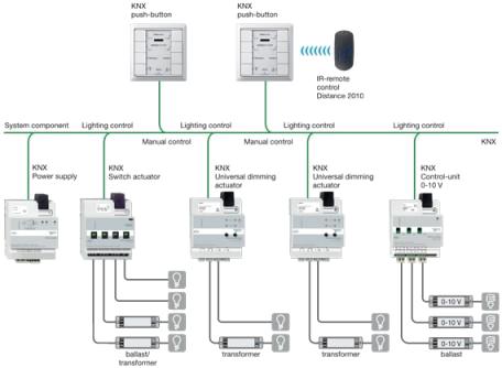 Системы управления освещением