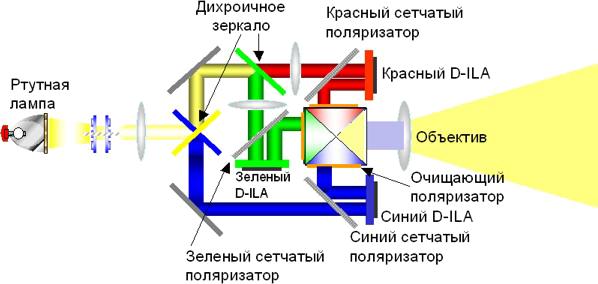 Технология D-ILA схема