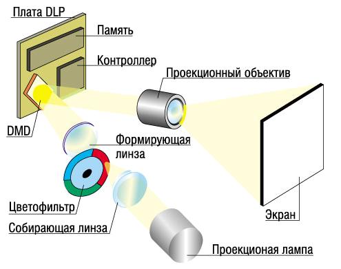 DLP проектор схема